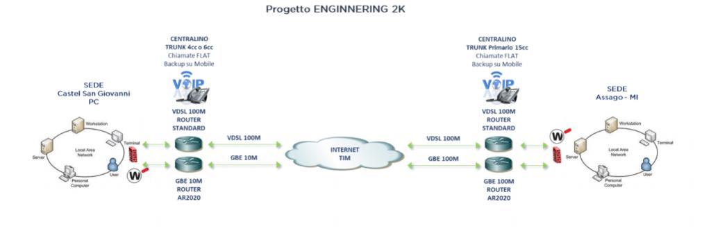 Progetto Engineering 2K Assago